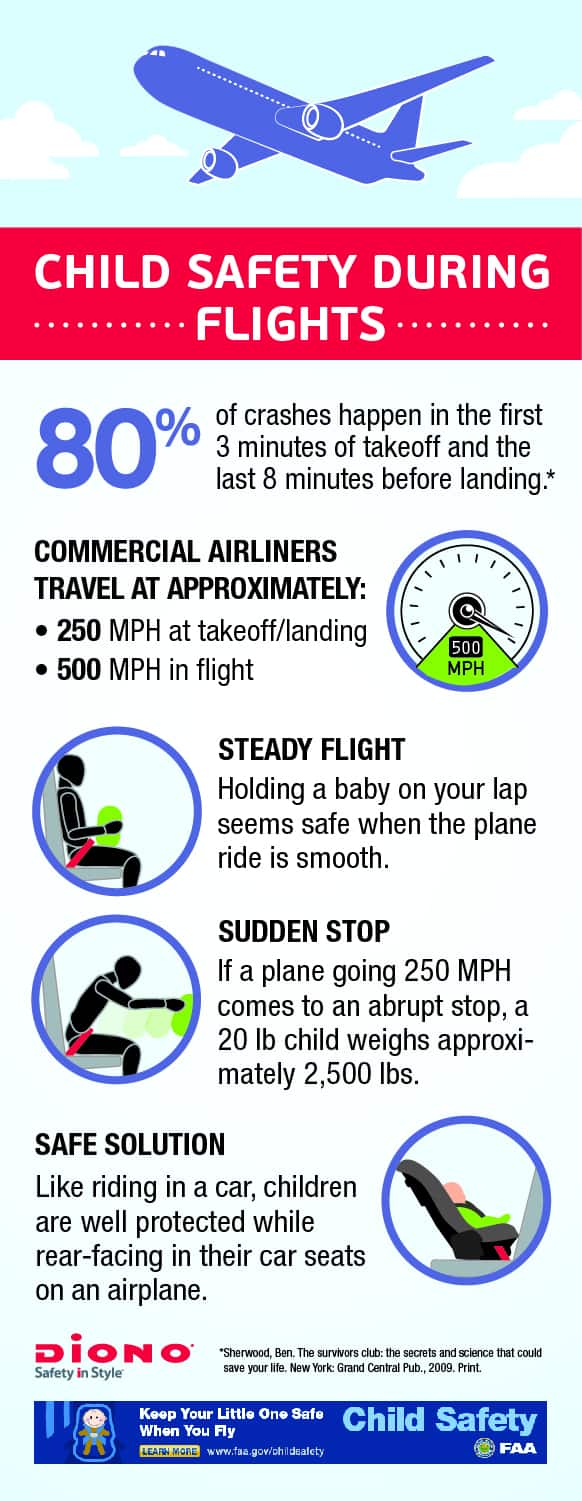 Flying with child infographic