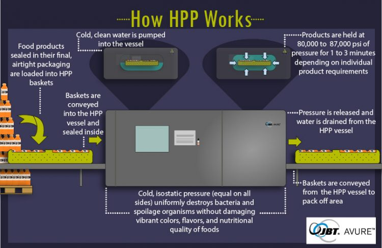 How HPP Works